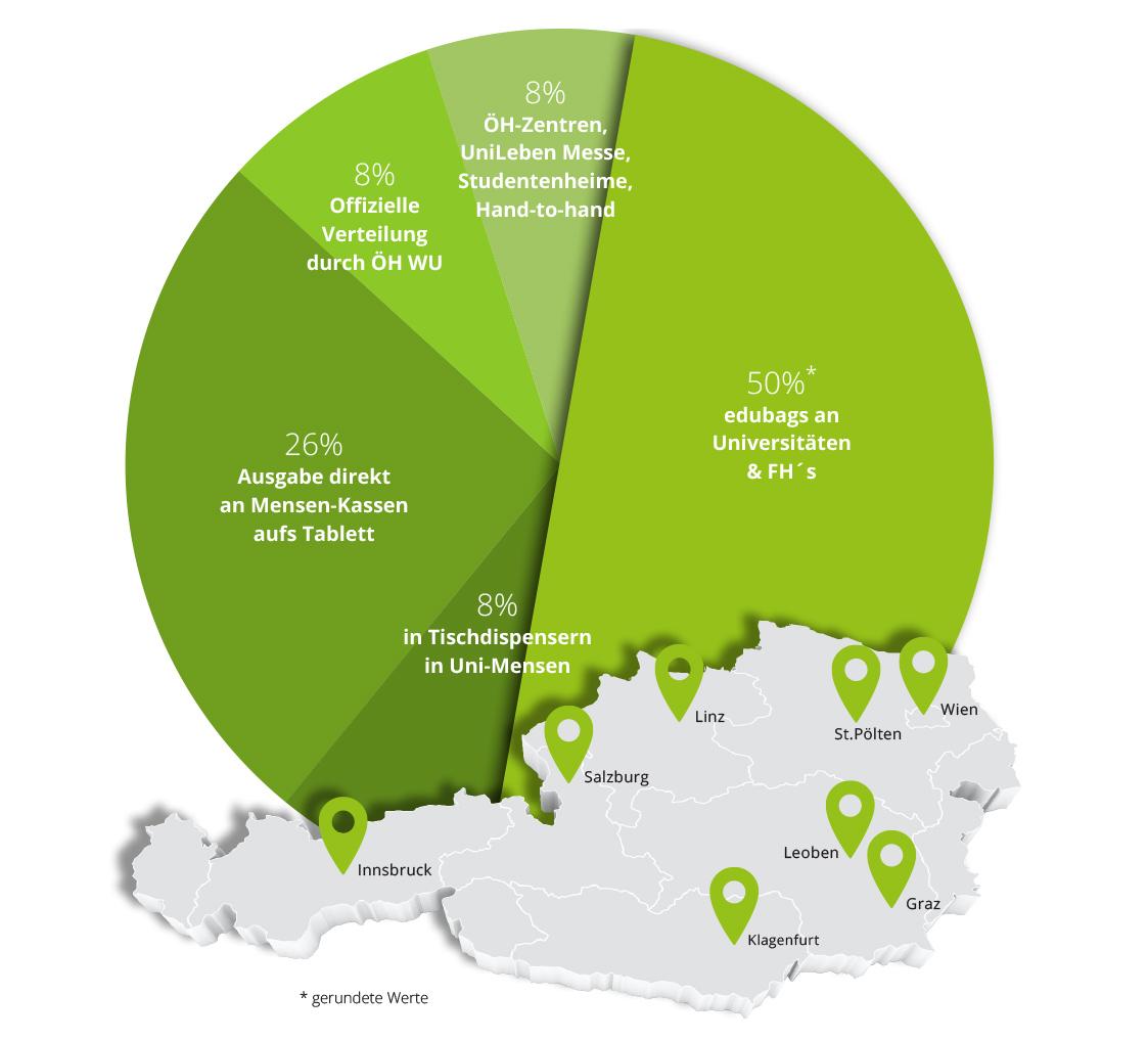 edudeals Verteilung und Distribution