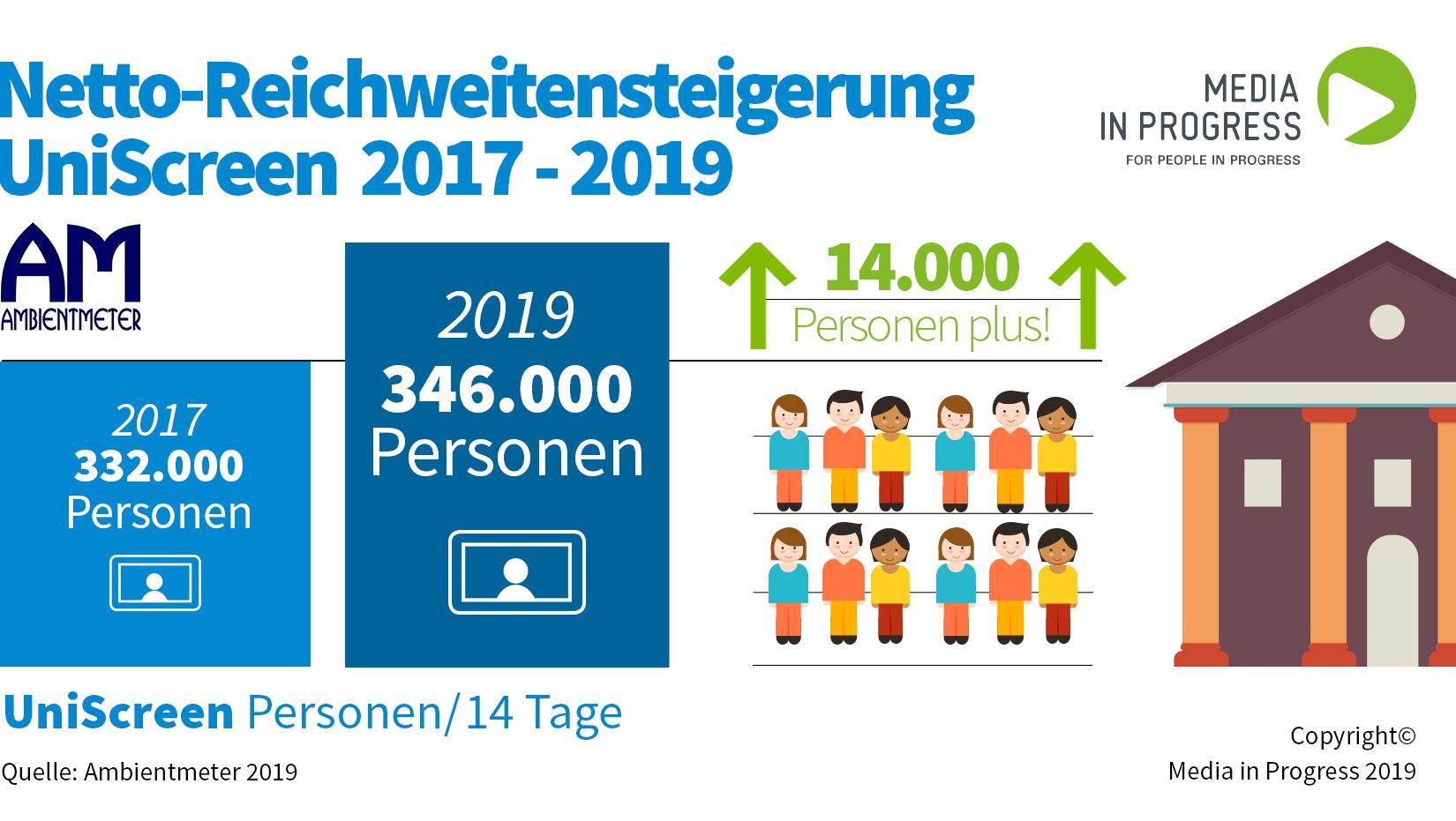 Ambient Meter 2019: UniScreen Reichweitensteigerung um 14.000 erreichte Personen