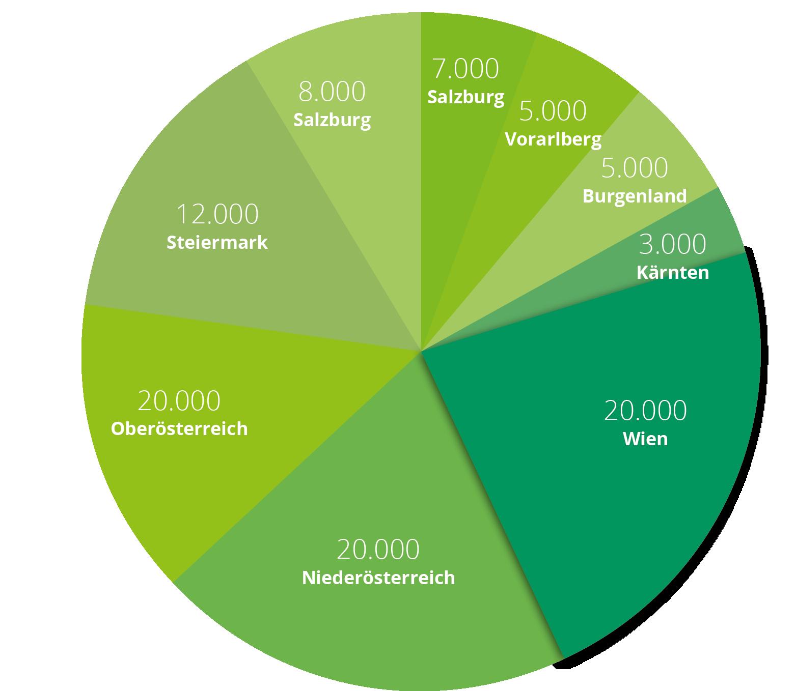 edudeals Gutscheine für Schüler und Studenten Auflage 280.000